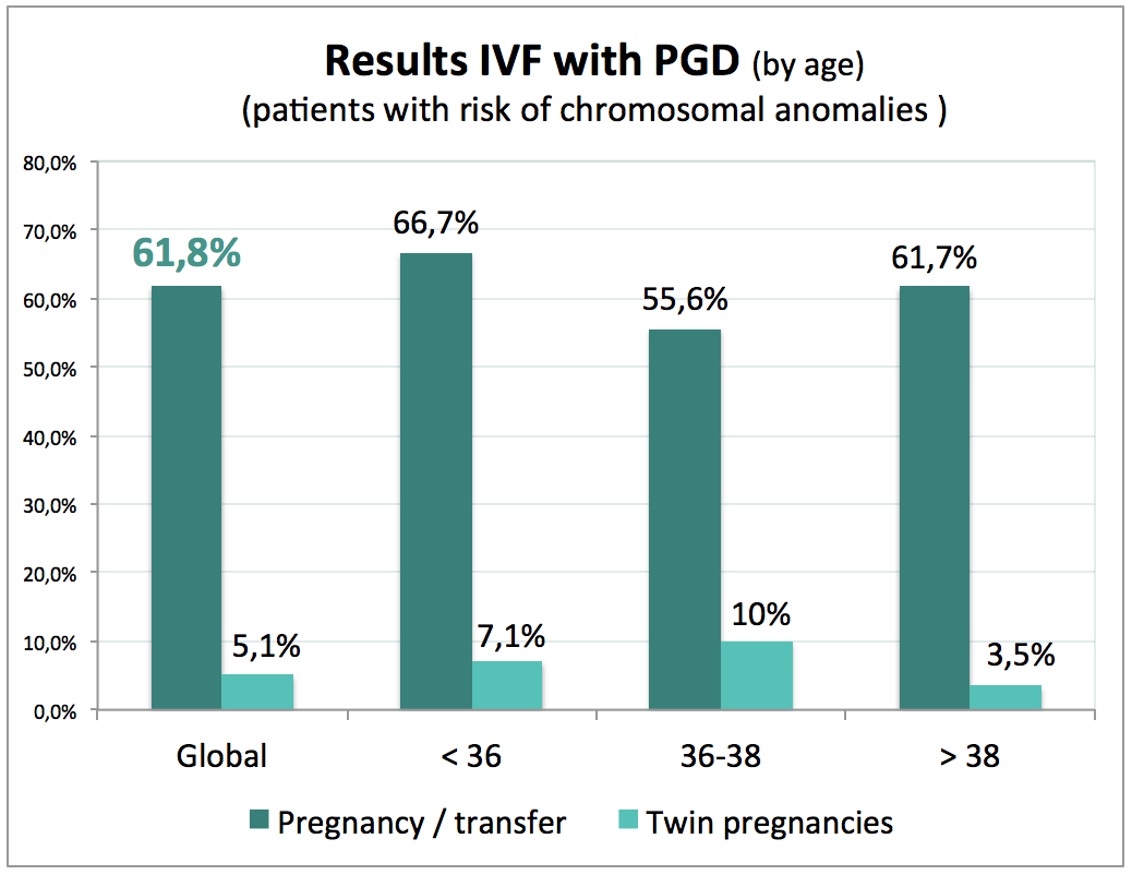 results_PGD