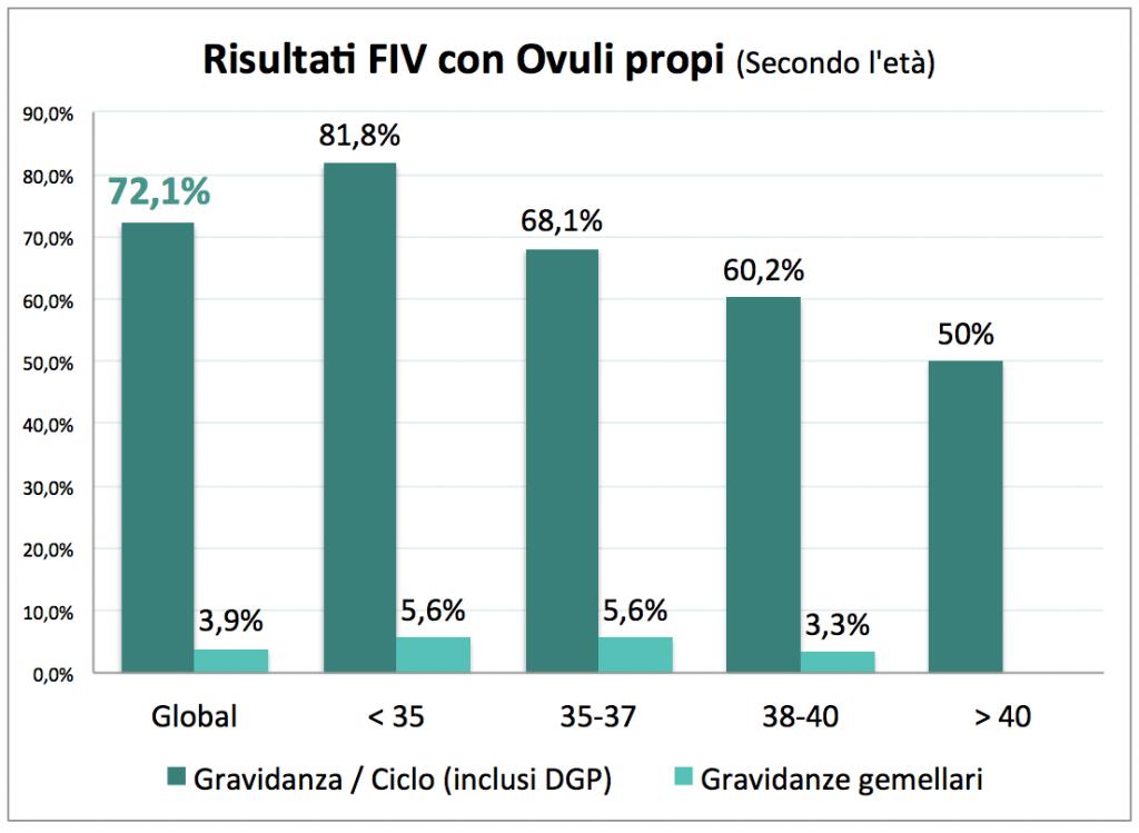 risultati_ovuli_propi