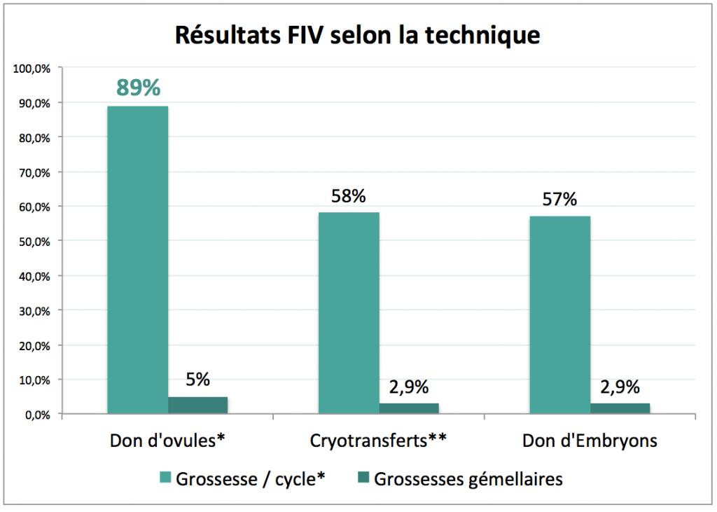 resultats_fiv