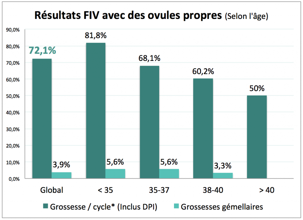 resultats_ovules_propres