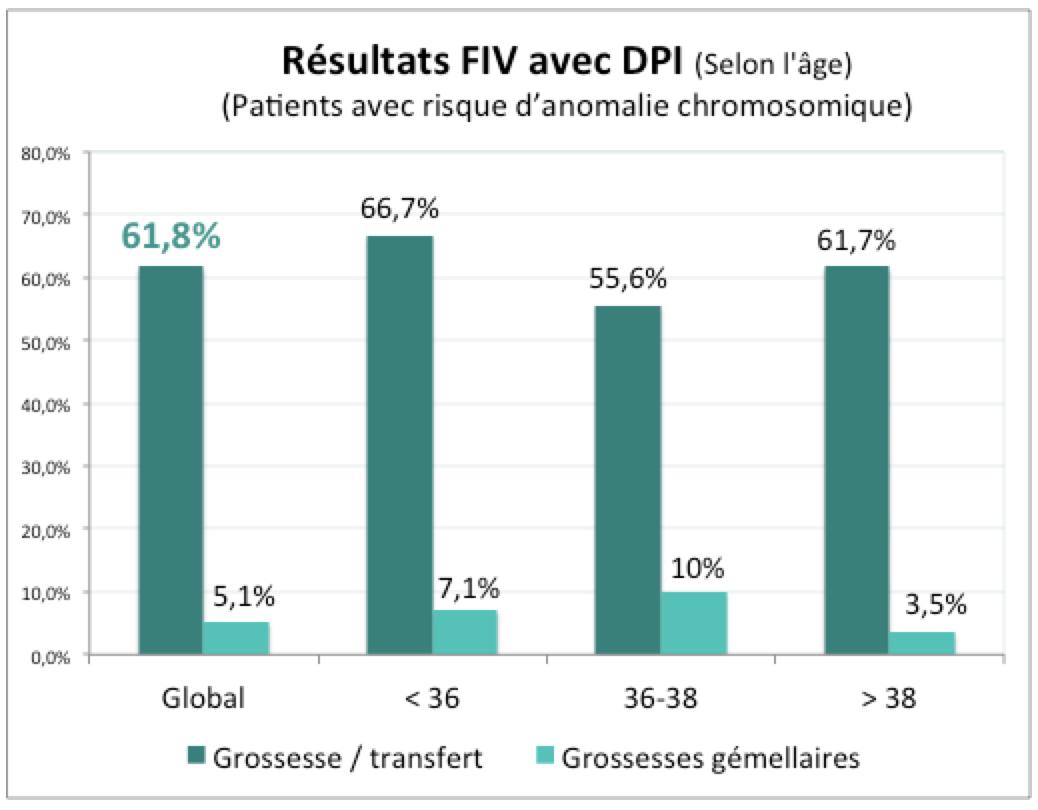resultats_DPI