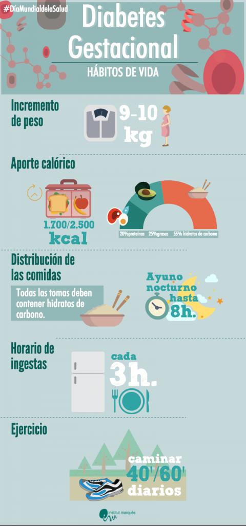 Infografía diabetes gestacional